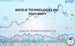 AXCELIS TECHNOLOGIES INC. - Giornaliero