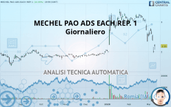 MECHEL PAO ADS EACH REP. 1 - Giornaliero