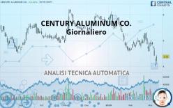 CENTURY ALUMINUM CO. - Giornaliero