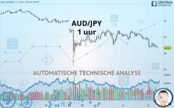 AUD/JPY - 1 uur