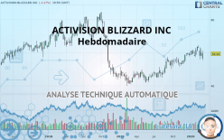 ACTIVISION BLIZZARD INC - Veckovis
