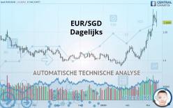EUR/SGD - Dagelijks