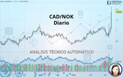 CAD/NOK - Diario