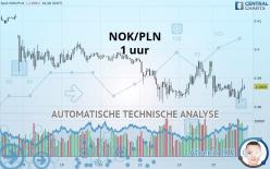 NOK/PLN - 1 uur