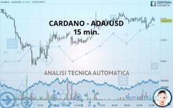 CARDANO - ADA/USD - 15 min.