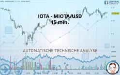IOTA - MIOTA/USD - 15 min.
