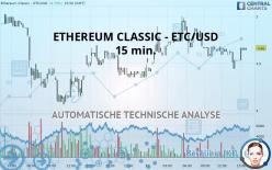 ETHEREUM CLASSIC - ETC/USD - 15 min.