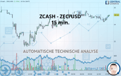 ZCASH - ZEC/USD - 15 min.