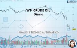 WTI CRUDE OIL - Päivittäin