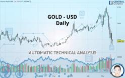 GOLD - USD - 每日