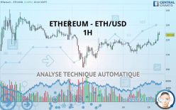 ETHEREUM - ETH/USD - 1H