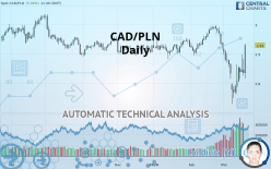 CAD/PLN - Daily