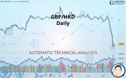 GBP/HKD - Daily