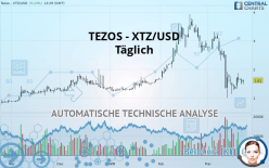 TEZOS - XTZ/USD - Täglich