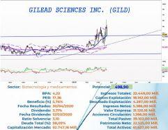 GILEAD SCIENCES INC. - Diario