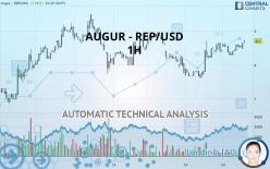 AUGUR - REP/USD - 1H