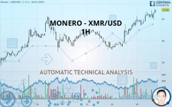MONERO - XMR/USD - 1 tim
