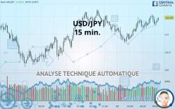 USD/JPY - 15 min.