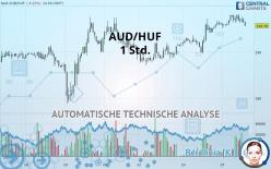 AUD/HUF - 1 Std.
