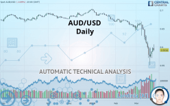 AUD/USD - Daily