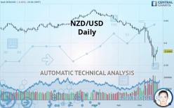 NZD/USD - Daily