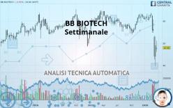 BB BIOTECH - Settimanale