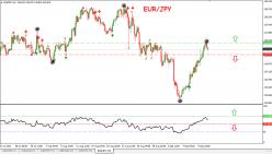 EUR/JPY - 4H