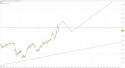 NZD/USD - 1min.