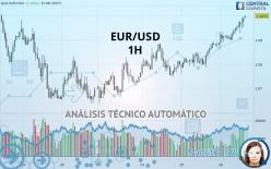 EUR/USD - 1 tim