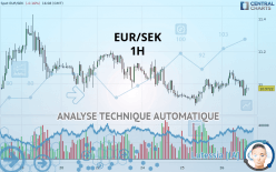 EUR/SEK - 1H