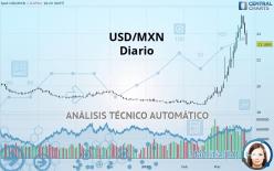 USD/MXN - Diario