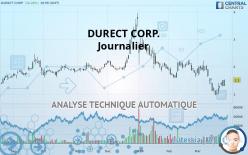 DURECT CORP. - Journalier