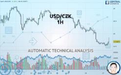 USD/CZK - 1H
