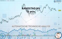 RANDSTAD NV - 15 min.