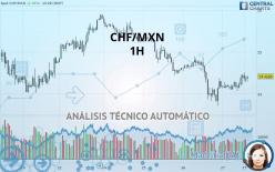 CHF/MXN - 1 小时