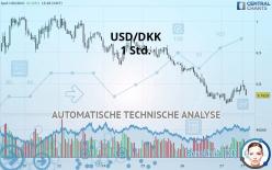 USD/DKK - 1 小时
