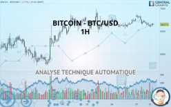 BITCOIN - BTC/USD - 1 tim