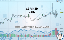 GBP/NZD - 每日