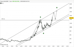 GOLD - EUR - Monthly
