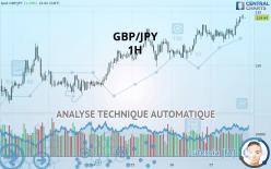 GBP/JPY - 1 小时
