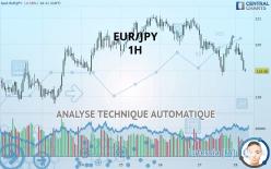 EUR/JPY - 1 小时