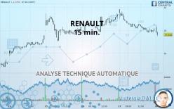 RENAULT - 15 min.