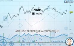 LVMH - 15 min.