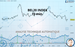 BEL20 INDEX - 15 min.