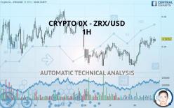 CRYPTO 0X - ZRX/USD - 1H