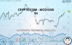 CRYPTO.COM - MCO/USD - 1H