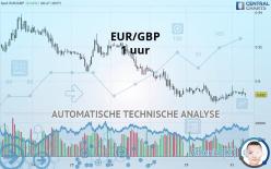 EUR/GBP - 1 uur