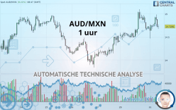 AUD/MXN - 1 uur