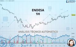 ENDESA - 1H