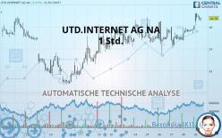 UTD.INTERNET AG NA - 1 Std.